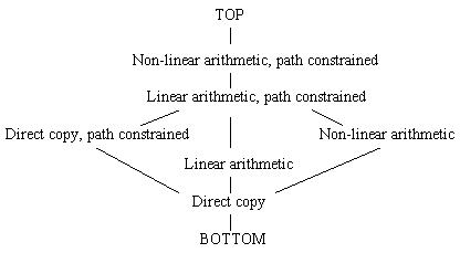 Constraint complexity lattice