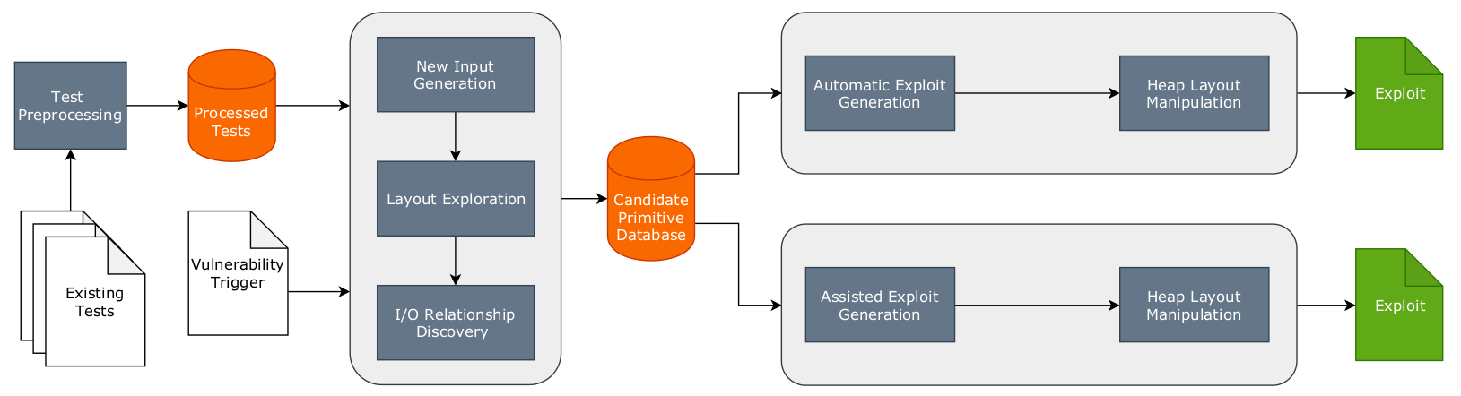 Workflow diagram for Gollum