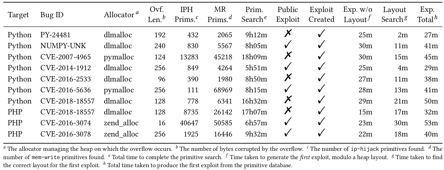 Exploit generation and primitive search results